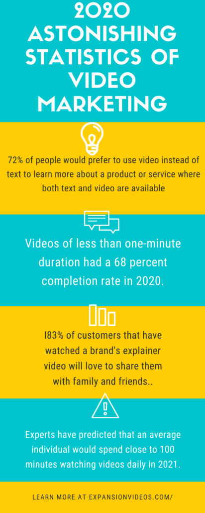 Colorful infographic about explainer videos